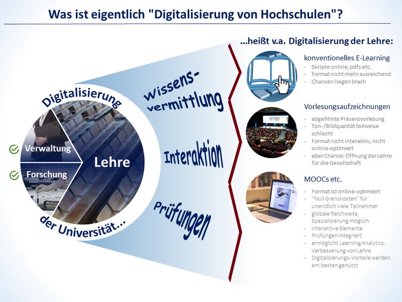 """Was ist eigentlich gemeint mit der """"Digitalisierung von Hochschulen""""?"""